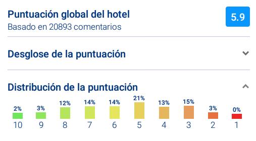 Desglose puntuaciones en Booking para HOTEL PENNSYLVANIA (App tablet Android)